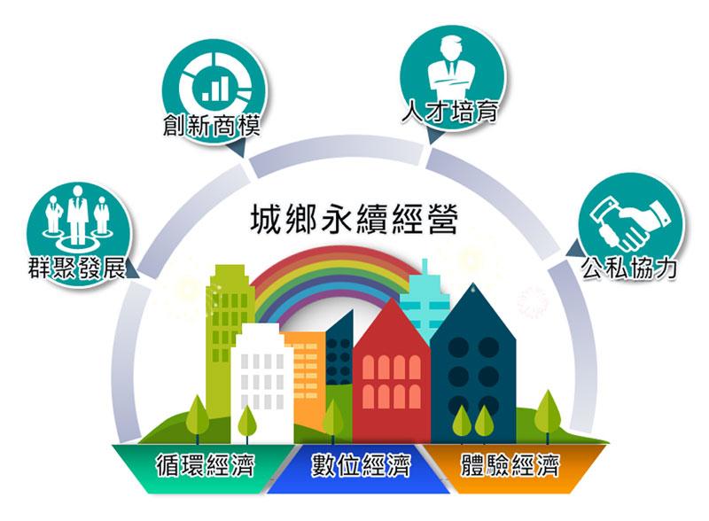 中小企業城鄉創生轉型輔導計畫介紹